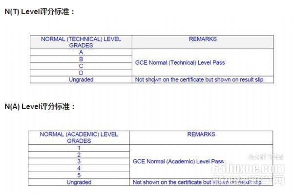 新加坡n水准测验